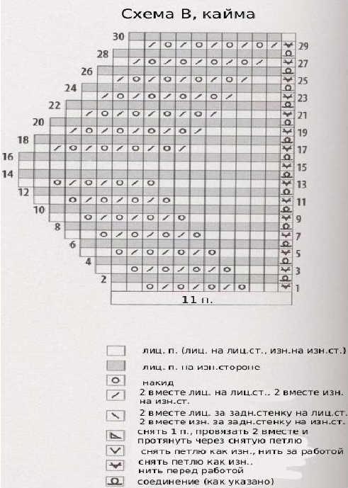 Вязание каймы для шалей на спицах 90